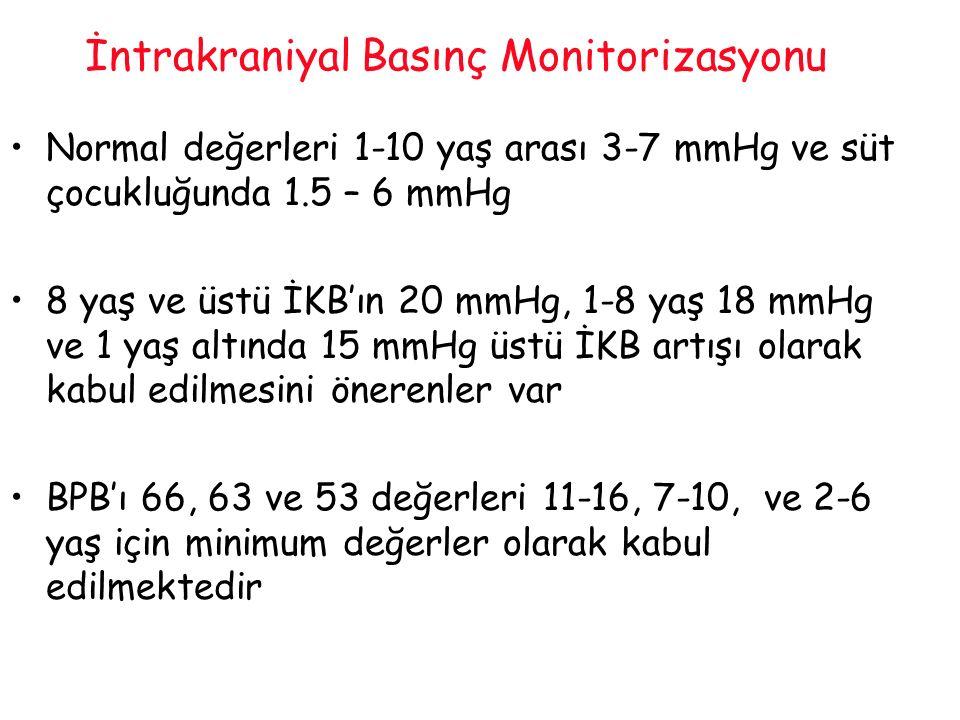 İntrakraniyal Basınç Monitorizasyonu Normal değerleri 1-10 yaş arası 3-7 mmHg ve süt çocukluğunda 1.5 – 6 mmHg 8 yaş ve üstü İKB'ın 20 mmHg, 1-8 yaş 1