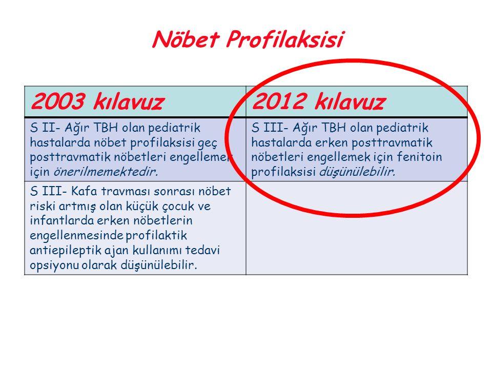 Nöbet Profilaksisi 2003 kılavuz2012 kılavuz S II- Ağır TBH olan pediatrik hastalarda nöbet profilaksisi geç posttravmatik nöbetleri engellemek için ön