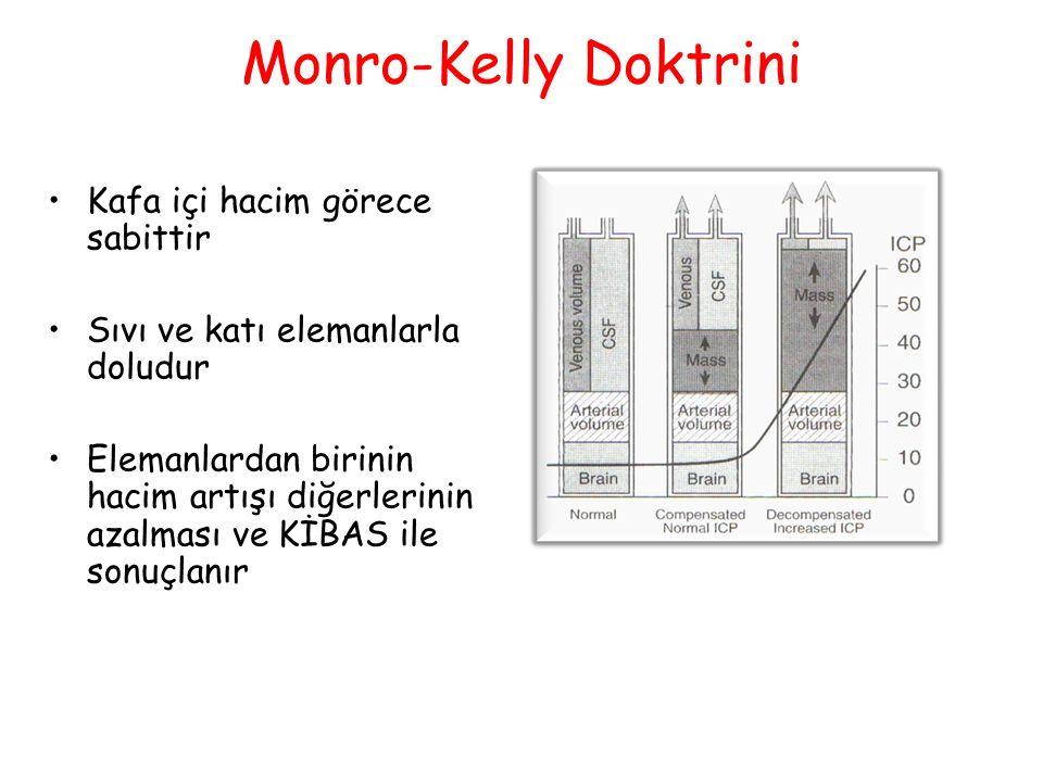 Monro-Kelly Doktrini Kafa içi hacim görece sabittir Sıvı ve katı elemanlarla doludur Elemanlardan birinin hacim artışı diğerlerinin azalması ve KİBAS