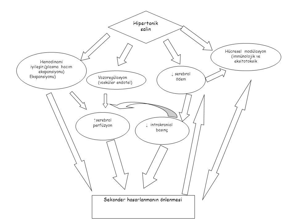Hipertonik salin Hemodinami iyileşir.(plasma hacım ekspansiyonu) Ekspansiyonu) Vazoregülasyon (vasküler endotel) Hücresel modülasyon (immünolojik ve e