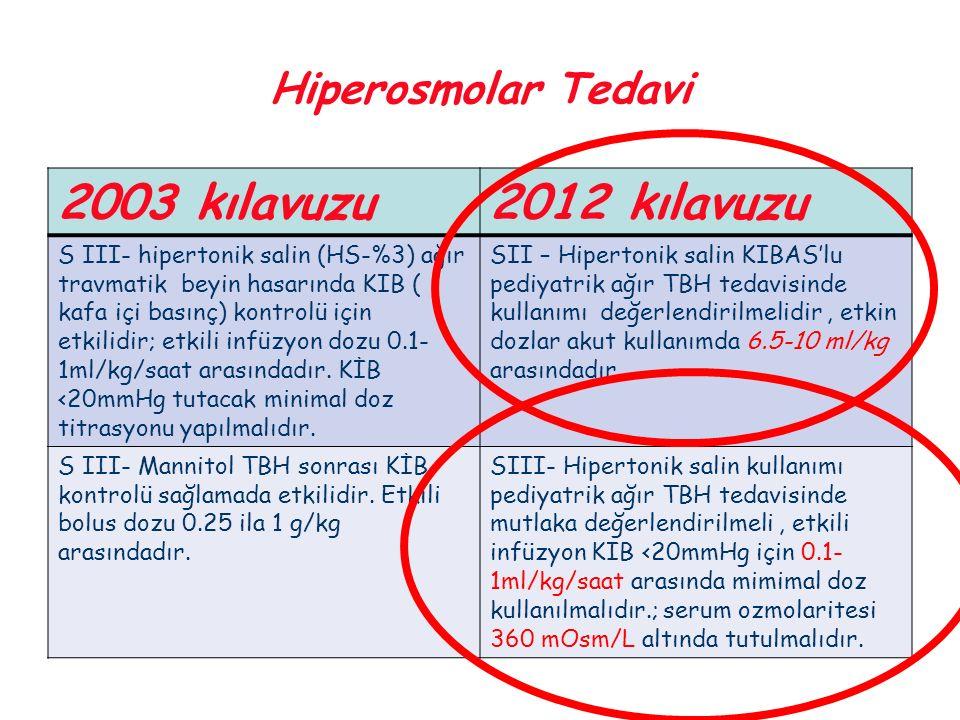 Hiperosmolar Tedavi 2003 kılavuzu2012 kılavuzu S III- hipertonik salin (HS-%3) ağır travmatik beyin hasarında KIB ( kafa içi basınç) kontrolü için etk