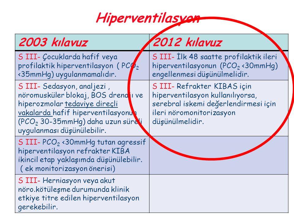 Hiperventilasyon 2003 kılavuz2012 kılavuz S III- Çocuklarda hafif veya profilaktik hiperventilasyon ( PCO 2 <35mmHg) uygulanmamalıdır. S III- İlk 48 s