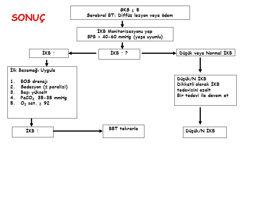 GKS ≤ 8 Serebral BT: Diffüz lezyon veya ödem İKB Monitorizasyonu yap BPB > 4 0-60 mmHg (yaşa uyumlu) İKB ↑ ?Düşük veya Normal İKBİKB ↑ İlk Basamağı Uy
