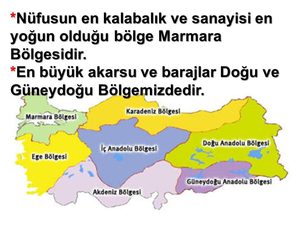 *Nüfusun en kalabalık ve sanayisi en yoğun olduğu bölge Marmara Bölgesidir. *En büyük akarsu ve barajlar Doğu ve Güneydoğu Bölgemizdedir.
