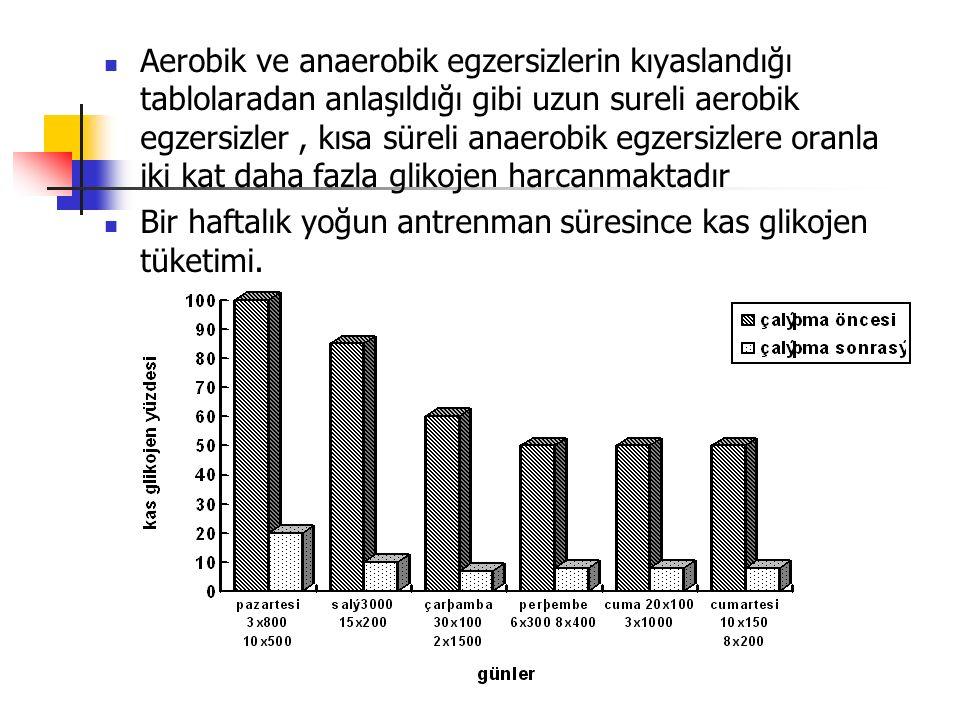 Aerobik ve anaerobik egzersizlerin kıyaslandığı tablolaradan anlaşıldığı gibi uzun sureli aerobik egzersizler, kısa süreli anaerobik egzersizlere oranla iki kat daha fazla glikojen harcanmaktadır Bir haftalık yoğun antrenman süresince kas glikojen tüketimi.
