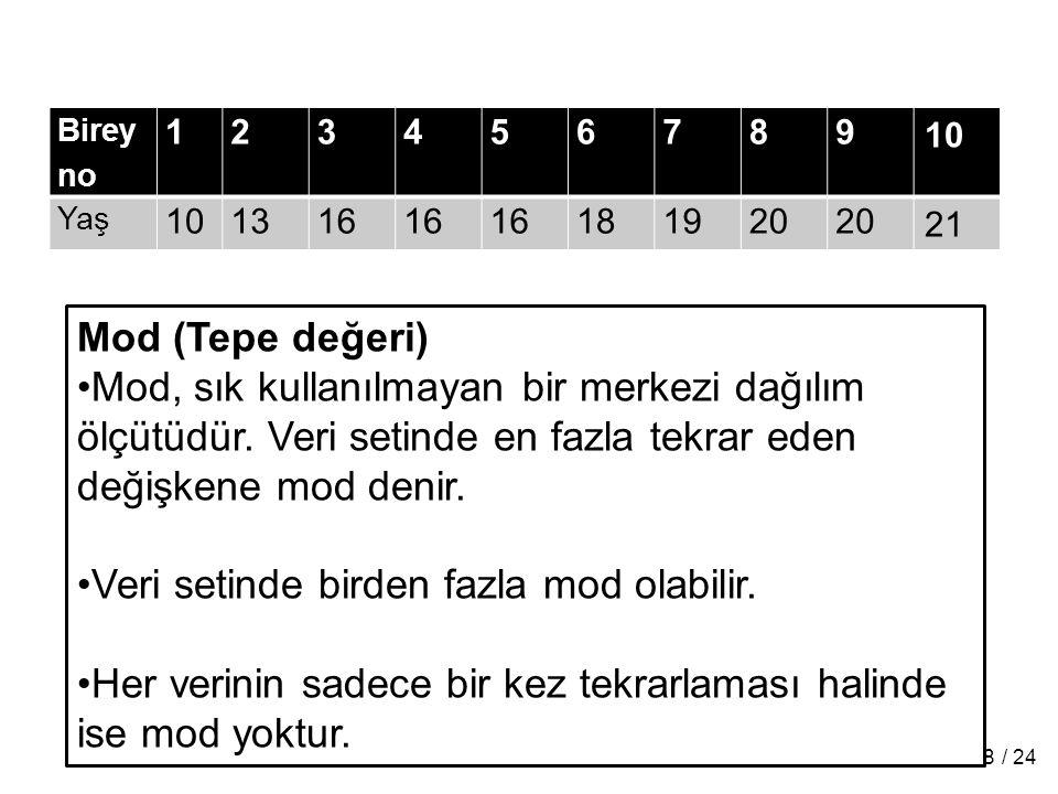 1. sınıf Biyoistatistik 2009-2010 Birey no 123456789 10 Yaş 101316 181920 21 Mod (Tepe değeri) Mod, sık kullanılmayan bir merkezi dağılım ölçütüdür. V