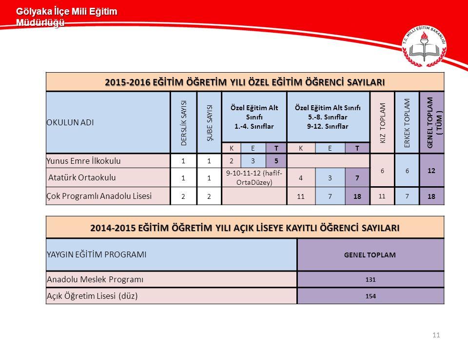 11 Gölyaka İlçe Mili Eğitim Müdürlüğü 2014-2015 EĞİTİM ÖĞRETİM YILI AÇIK LİSEYE KAYITLI ÖĞRENCİ SAYILARI YAYGIN EĞİTİM PROGRAMI GENEL TOPLAM Anadolu Meslek Programı 131 Açık Öğretim Lisesi (düz) 154 2015-2016 EĞİTİM ÖĞRETİM YILI ÖZEL EĞİTİM ÖĞRENCİ SAYILARI OKULUN ADI DERSLİK SAYISI ŞUBE SAYISI Özel Eğitim Alt Sınıfı 1.-4.
