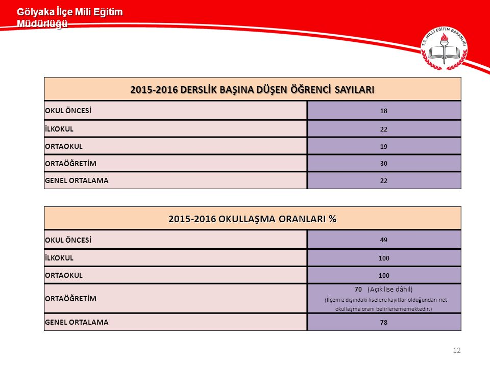 12 Gölyaka İlçe Mili Eğitim Müdürlüğü 2015-2016 DERSLİK BAŞINA DÜŞEN ÖĞRENCİ SAYILARI OKUL ÖNCESİ 18 İLKOKUL 22 ORTAOKUL 19 ORTAÖĞRETİM 30 GENEL ORTALAMA 22 2015-2016 OKULLAŞMA ORANLARI % OKUL ÖNCESİ 49 İLKOKUL 100 ORTAOKUL 100 ORTAÖĞRETİM 70 (Açık lise dâhil) (İlçemiz dışındaki liselere kayıtlar olduğundan net okullaşma oranı belirlenememektedir.) GENEL ORTALAMA 78