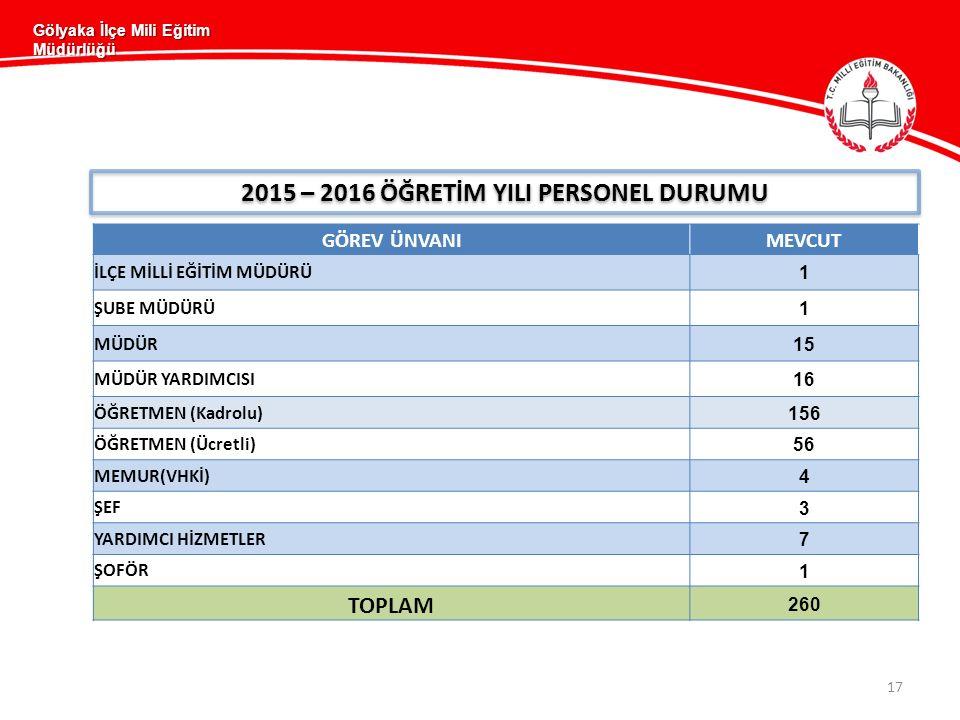 Gölyaka İlçe Mili Eğitim Müdürlüğü 17 2015 – 2016 ÖĞRETİM YILI PERSONEL DURUMU GÖREV ÜNVANIMEVCUT İLÇE MİLLİ EĞİTİM MÜDÜRÜ 1 ŞUBE MÜDÜRÜ 1 MÜDÜR 15 MÜDÜR YARDIMCISI 16 ÖĞRETMEN (Kadrolu) 156 ÖĞRETMEN (Ücretli) 56 MEMUR(VHKİ) 4 ŞEF 3 YARDIMCI HİZMETLER 7 ŞOFÖR 1 TOPLAM 260