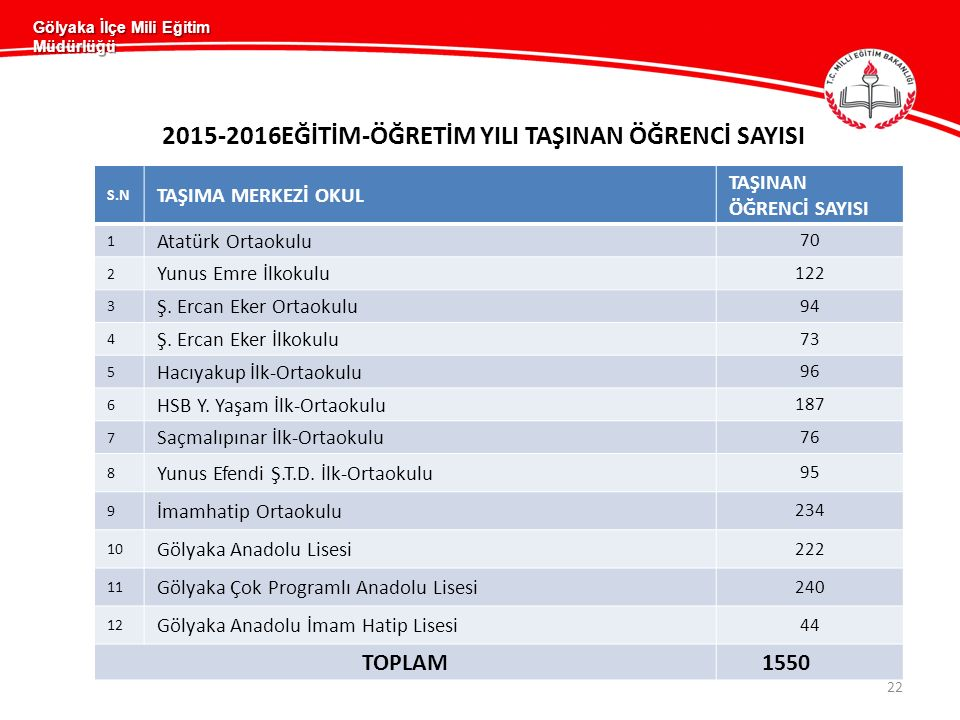 Gölyaka İlçe Mili Eğitim Müdürlüğü 2015-2016EĞİTİM-ÖĞRETİM YILI TAŞINAN ÖĞRENCİ SAYISI S.N TAŞIMA MERKEZİ OKUL TAŞINAN ÖĞRENCİ SAYISI 1 Atatürk Ortaokulu 70 2 Yunus Emre İlkokulu 122 3 Ş.