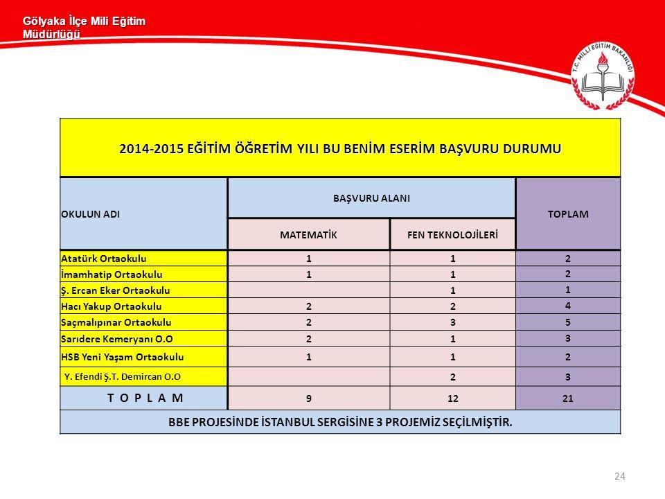 24 Gölyaka İlçe Mili Eğitim Müdürlüğü 2014-2015 EĞİTİM ÖĞRETİM YILI BU BENİM ESERİM BAŞVURU DURUMU OKULUN ADI BAŞVURU ALANI TOPLAM MATEMATİKFEN TEKNOLOJİLERİ Atatürk Ortaokulu11 2 İmamhatip Ortaokulu11 2 Ş.