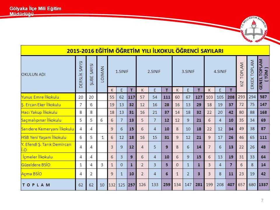 Gölyaka İlçe Mili Eğitim Müdürlüğü 7 2015-2016 EĞİTİM ÖĞRETİM YILI İLKOKUL ÖĞRENCİ SAYILARI OKULUN ADI DERSLİK SAYISI ŞUBE SAYISI LOJMAN 1.SINIF2.SINIF3.SINIF4.SINIF KIZ TOPLAM ERKEK TOPLAM GENEL TOPLAM ( TÜM ) KETKETKETKET Yunus Emre İlkokulu20 556211757541116067127103105208 293294587 Ş.
