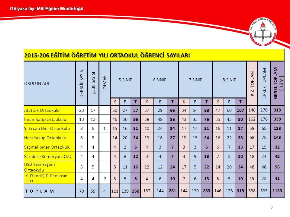 8 Gölyaka İlçe Mili Eğitim Müdürlüğü 2015-206 EĞİTİM ÖĞRETİM YILI ORTAOKUL ÖĞRENCİ SAYILARI OKULUN ADI DERSLİK SAYISI ŞUBE SAYISI LOJMAN 5.SINIF6.SINIF7.SINIF8.SINIF KIZ TOPLAM ERKEK TOPLAM GENEL TOPLAM ( TÜM ) KETKETKETKET Atatürk Ortaokulu2317 3027573729663454884760107 148170318 İmamhatip Ortaokulu13 465096384886433376354580 162176338 Ş.