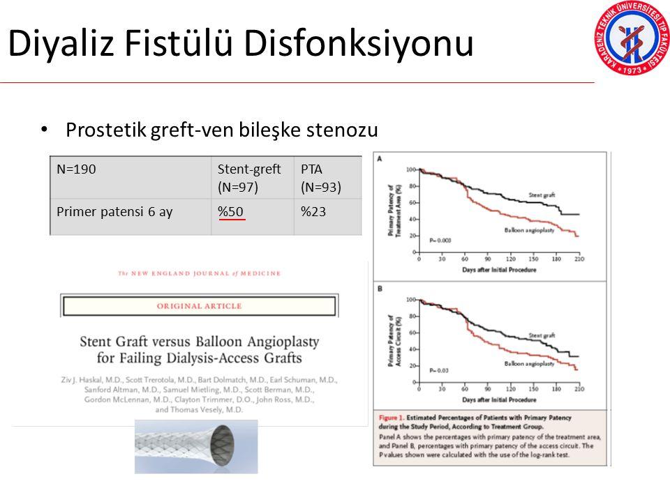 Diyaliz Fistülü Disfonksiyonu Prostetik greft-ven bileşke stenozu N=190Stent-greft (N=97) PTA (N=93) Primer patensi 6 ay%50%23