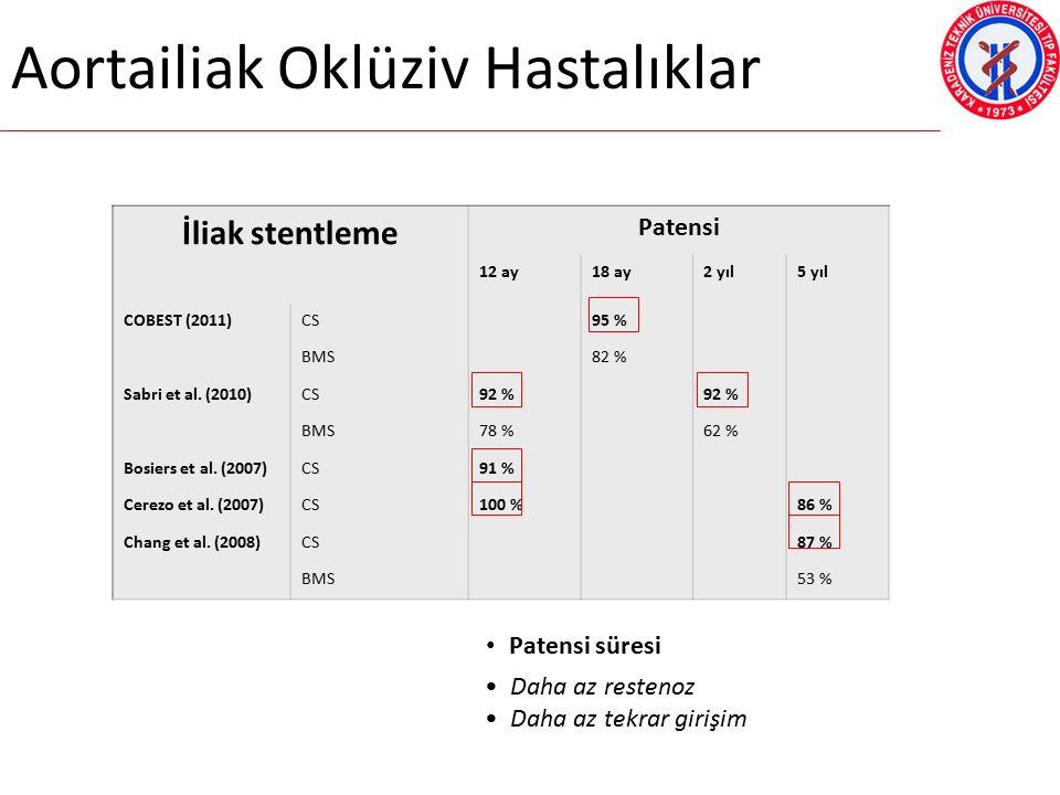 Aortailiak Oklüziv Hastalıklar İliak stentleme Patensi 12 ay18 ay2 yıl5 yıl COBEST (2011)CS95 % BMS82 % Sabri et al.