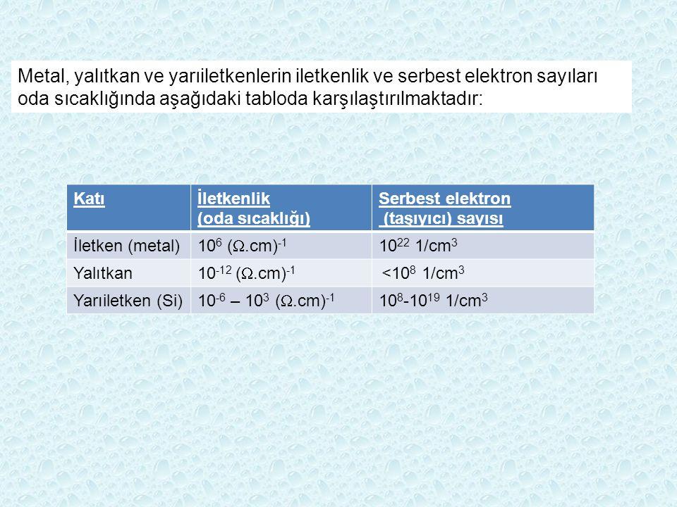 Metal, yalıtkan ve yarıiletkenlerin iletkenlik ve serbest elektron sayıları oda sıcaklığında aşağıdaki tabloda karşılaştırılmaktadır: Katıİletkenlik (