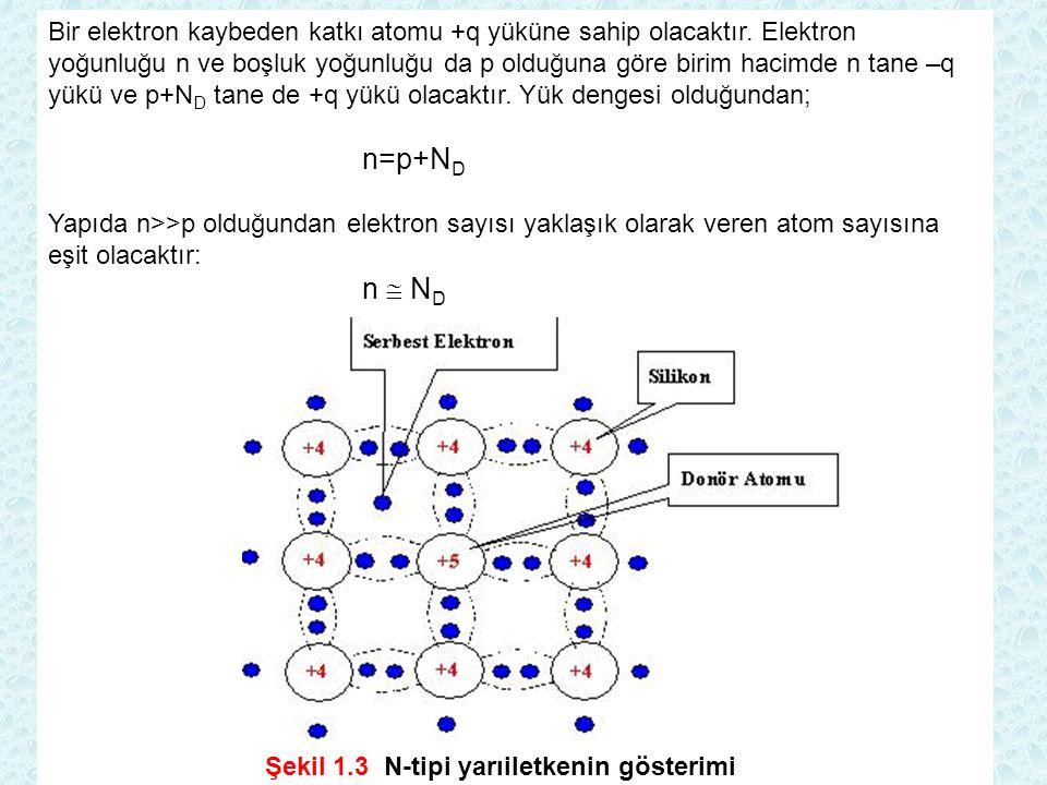 Bir elektron kaybeden katkı atomu +q yüküne sahip olacaktır. Elektron yoğunluğu n ve boşluk yoğunluğu da p olduğuna göre birim hacimde n tane –q yükü