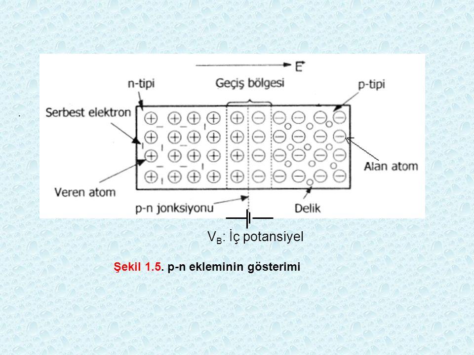 . V B : İç potansiyel Şekil 1.5. p-n ekleminin gösterimi