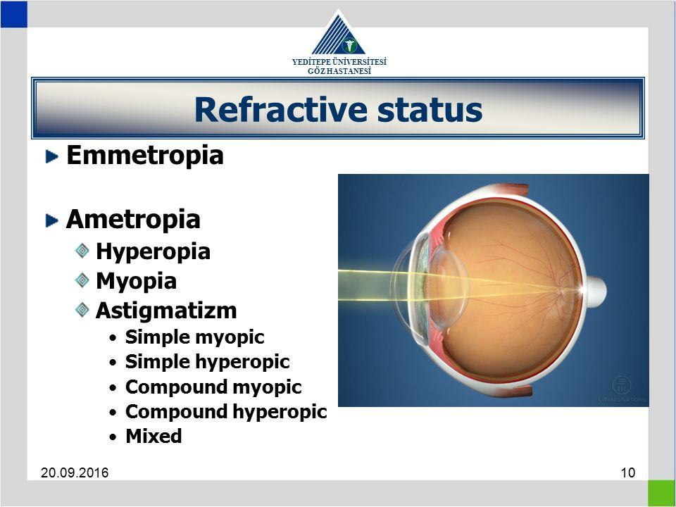YEDİTEPE ÜNİVERSİTESİ GÖZ HASTANESİ 20.09.201610 Refractive status Emmetropia Ametropia Hyperopia Myopia Astigmatizm Simple myopic Simple hyperopic Compound myopic Compound hyperopic Mixed