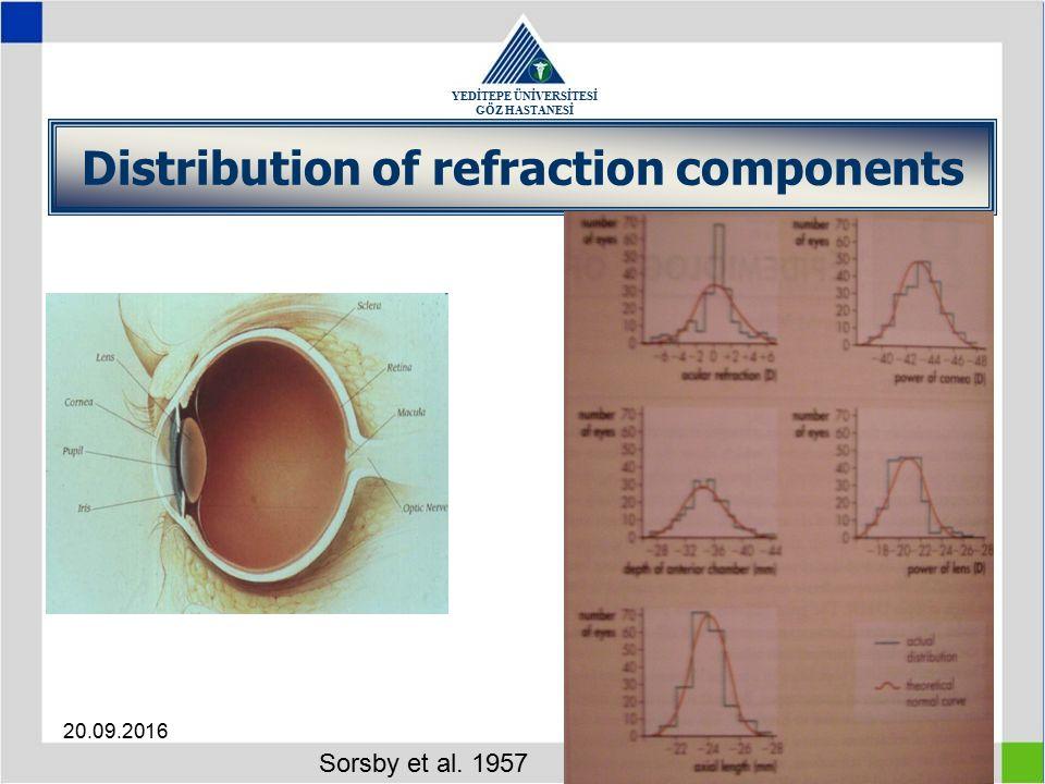 YEDİTEPE ÜNİVERSİTESİ GÖZ HASTANESİ 20.09.20167 Distribution of refraction components Sorsby et al. 1957