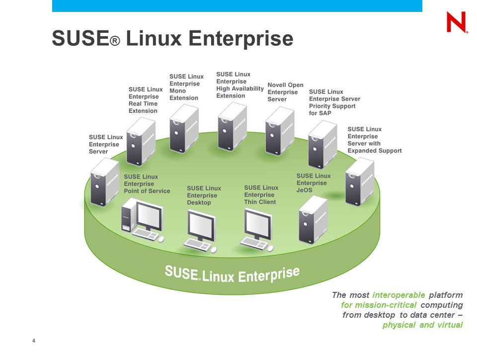 4 SUSE ® Linux Enterprise The most interoperable platform for mission-critical computing from desktop to data center – physical and virtual