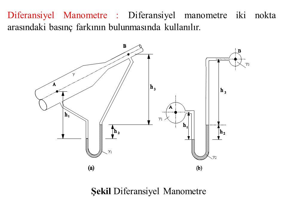 Şekil (a) deki Diferansiyel Manometre için Manometre denklemi : A dan başlayarak : Şekil (b) deki Diferansiyel Manometre için Manometre denklemi : B den başlayarak : A dan başlayarak : B den başlayarak :