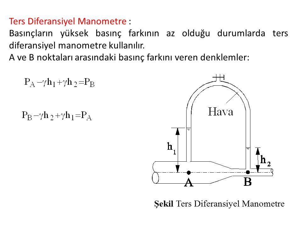 Micromanometre Küçük basınç farklarını ölçmek için eğik manometre kullanılır.