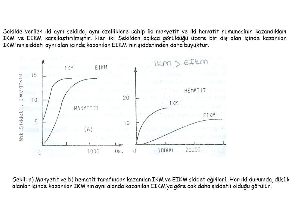 Şekilde verilen iki ayrı şekilde, aynı özelliklere sahip iki manyetit ve iki hematit numunesinin kazandıkları IKM ve EIKM karşılaştırılmıştır.