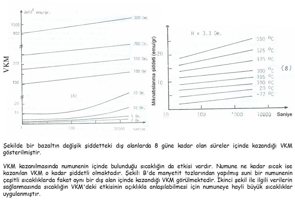 Şekilde bir bazaltın değişik şiddetteki dış alanlarda 8 güne kadar olan süreler içinde kazandığı VKM gösterilmiştir.