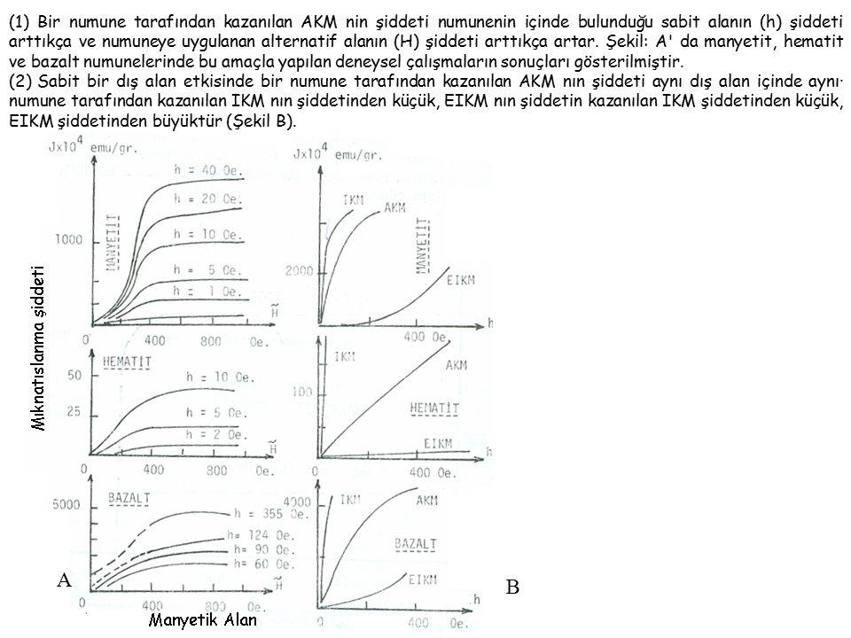 (1) Bir numune tarafından kazanılan AKM nin şiddeti numunenin içinde bulunduğu sabit alanın (h) şiddeti arttıkça ve numuneye uygulanan alternatif alanın (H) şiddeti arttıkça artar.