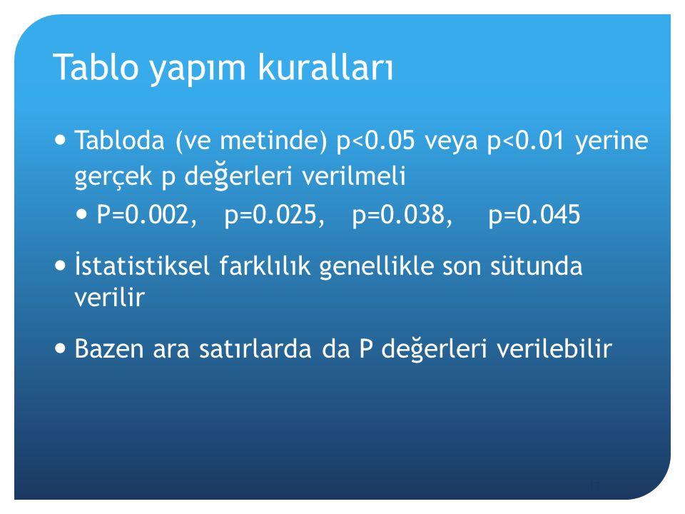 Tablo yapım kuralları Tabloda (ve metinde) p<0.05 veya p<0.01 yerine gerçek p de ğ erleri verilmeli P=0.002, p=0.025, p=0.038, p=0.045 İstatistiksel farklılık genellikle son sütunda verilir Bazen ara satırlarda da P değerleri verilebilir 13