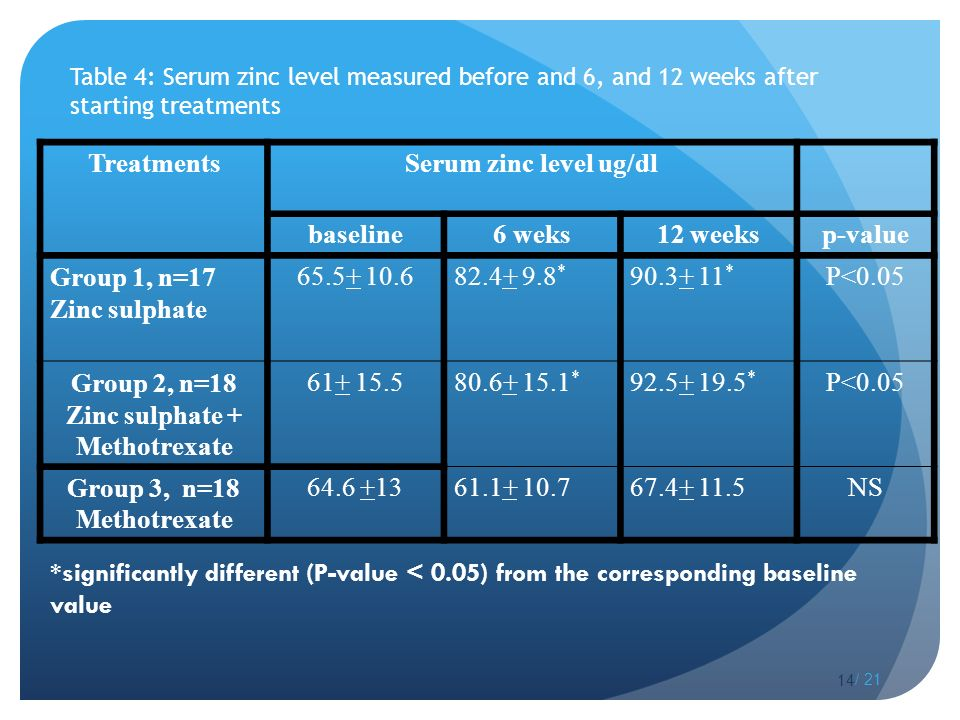 Table 4: Serum zinc level measured before and 6, and 12 weeks after starting treatments TreatmentsSerum zinc level ug/dl baseline6 weks12 weeksp-value