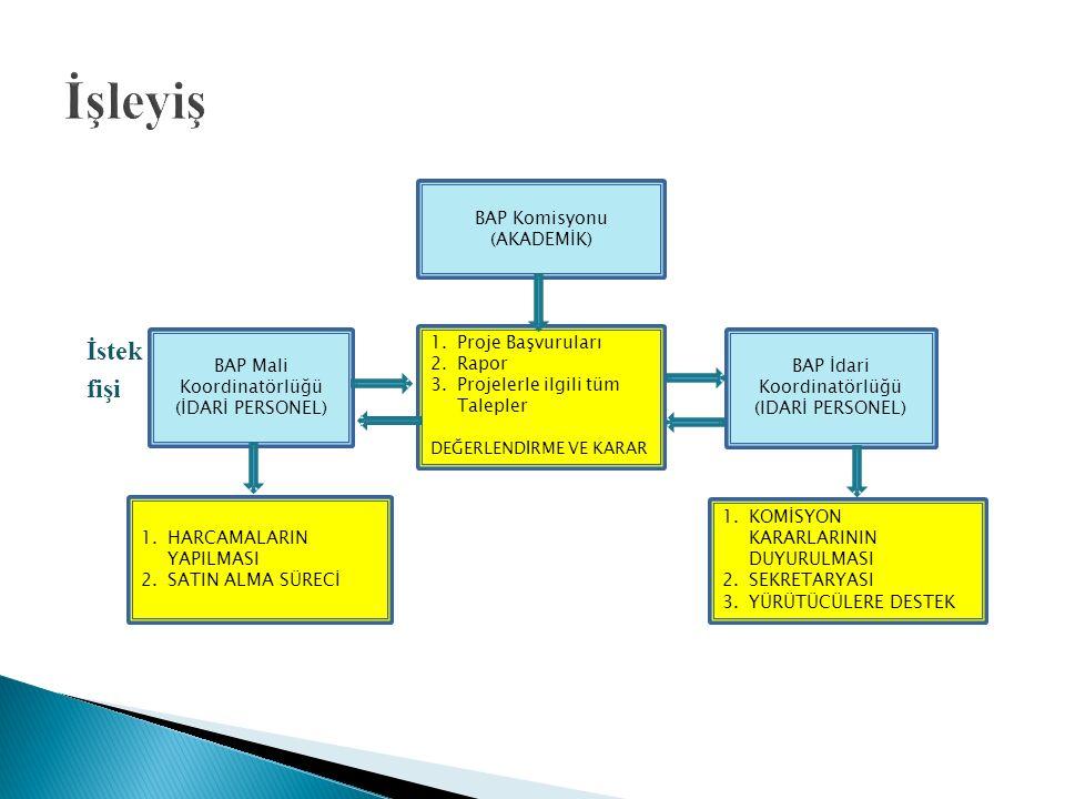 İstek fişi BAP Komisyonu (AKADEMİK) BAP İdari Koordinatörlüğü (IDARİ PERSONEL) 1.Proje Başvuruları 2.Rapor 3.Projelerle ilgili tüm Talepler DEĞERLENDİRME VE KARAR BAP Mali Koordinatörlüğü (İDARİ PERSONEL) 1.KOMİSYON KARARLARININ DUYURULMASI 2.SEKRETARYASI 3.YÜRÜTÜCÜLERE DESTEK 1.HARCAMALARIN YAPILMASI 2.SATIN ALMA SÜRECİ