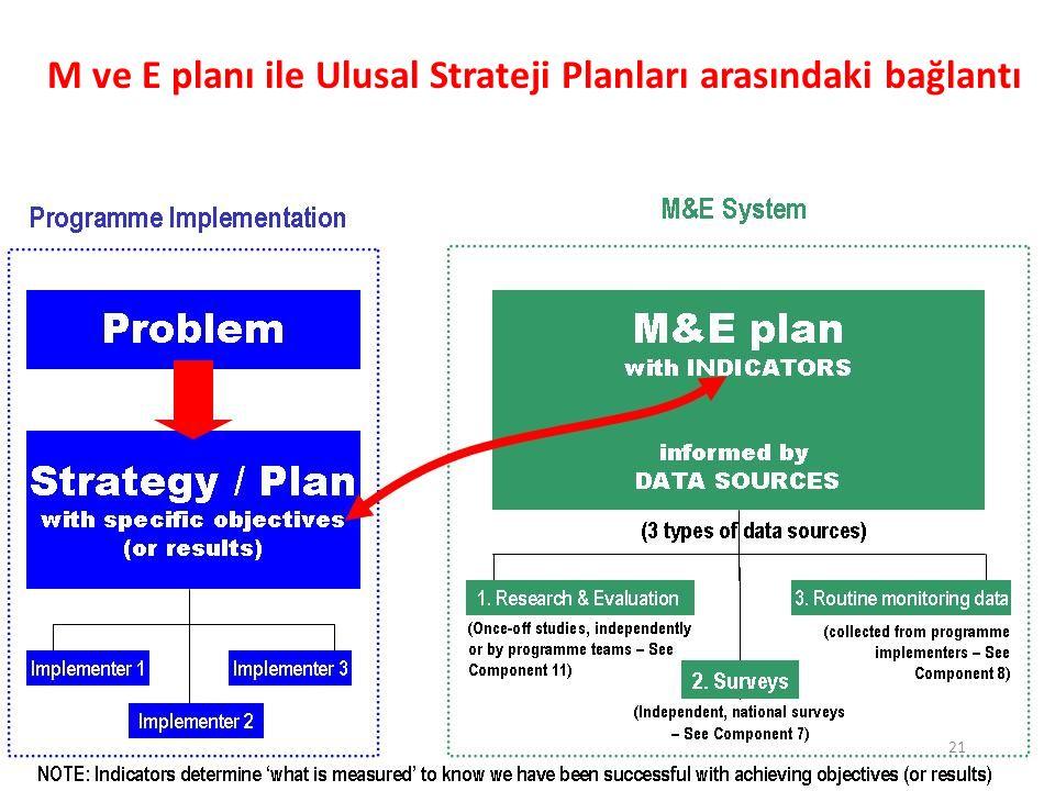 21 M ve E planı ile Ulusal Strateji Planları arasındaki bağlantı