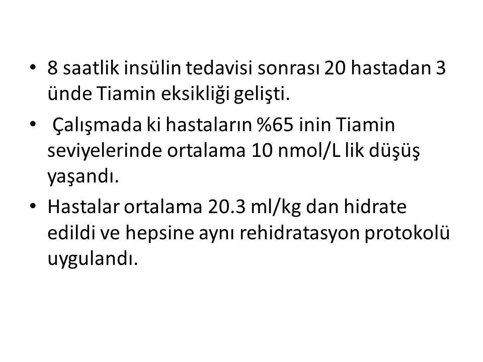 8 saatlik insülin tedavisi sonrası 20 hastadan 3 ünde Tiamin eksikliği gelişti. Çalışmada ki hastaların %65 inin Tiamin seviyelerinde ortalama 10 nmol