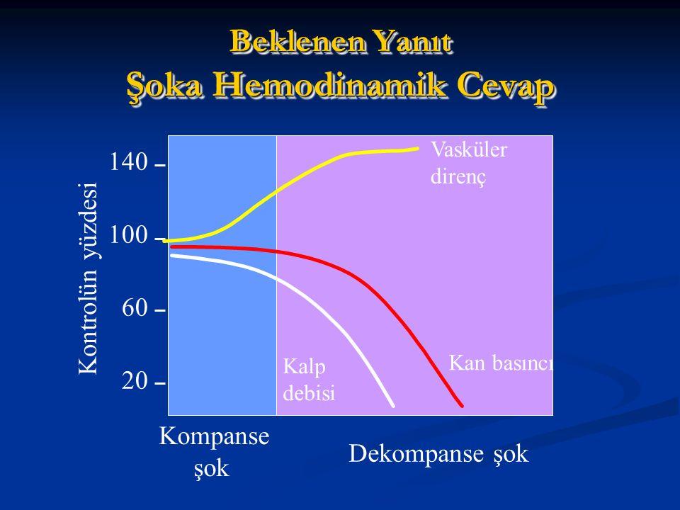 Beklenen Yanıt Şoka Hemodinamik Cevap Vasküler direnç Kan basıncı Kalp debisi Kompanse şok Dekompanse şok 140 100 60 20 Kontrolün yüzdesi