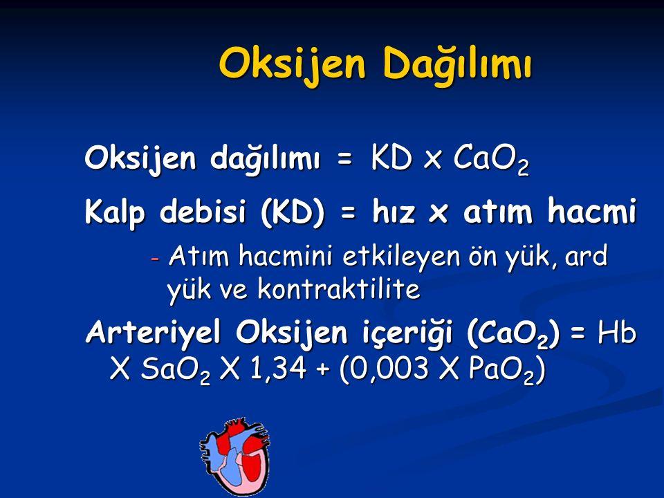 Oksijen Dağılımı Oksijen dağılımı = KD x CaO 2 Kalp debisi (KD) = hız x atım hacmi – Atım hacmini etkileyen ön yük, ard yük ve kontraktilite Arteriyel Oksijen içeriği ( CaO 2 ) = Hb X SaO 2 X 1,34 + (0,003 X PaO 2 )