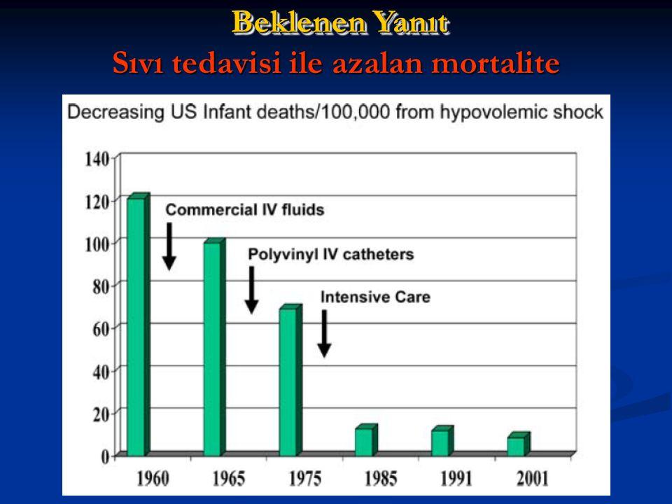 Sıvı tedavisi ile azalan mortalite Beklenen Yanıt