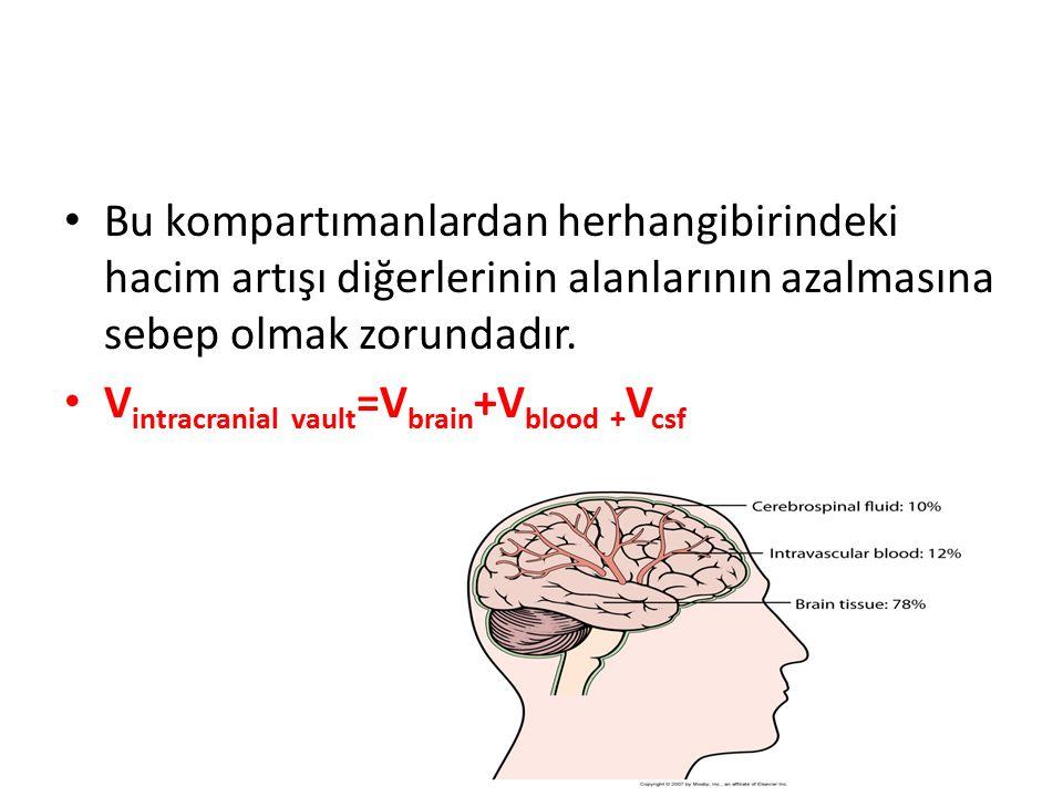 Bu kompartımanlardan herhangibirindeki hacim artışı diğerlerinin alanlarının azalmasına sebep olmak zorundadır. V intracranial vault =V brain +V blood