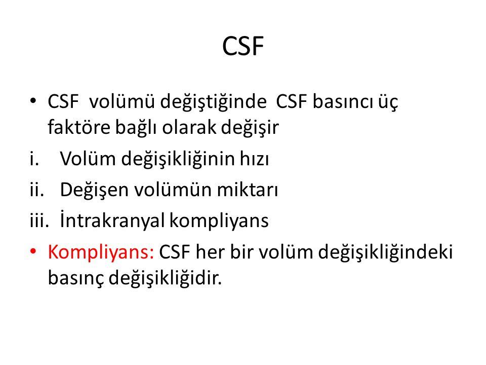 CSF CSF volümü değiştiğinde CSF basıncı üç faktöre bağlı olarak değişir i.Volüm değişikliğinin hızı ii.Değişen volümün miktarı iii.İntrakranyal kompli