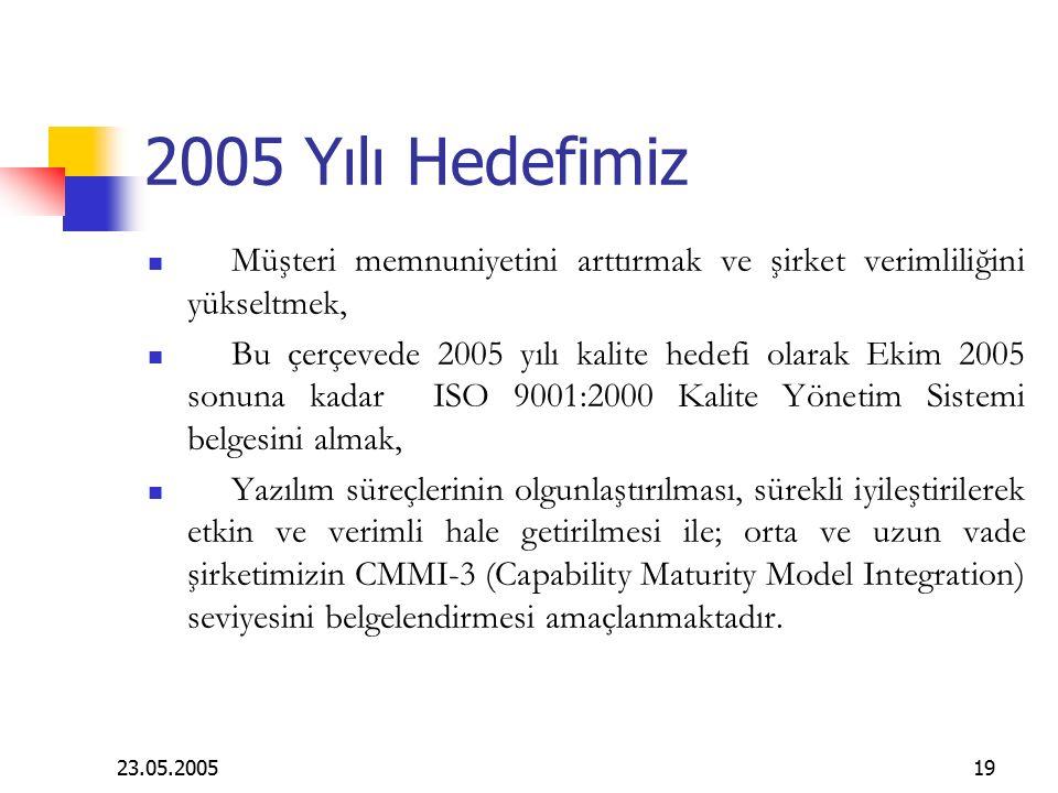 23.05.200519 2005 Yılı Hedefimiz Müşteri memnuniyetini arttırmak ve şirket verimliliğini yükseltmek, Bu çerçevede 2005 yılı kalite hedefi olarak Ekim