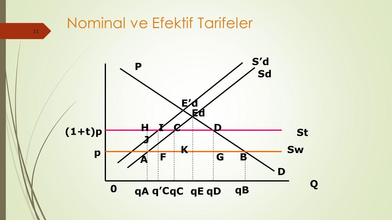 11 Nominal ve Efektif Tarifeler P 0 Q D Sd S'd Ed E'd St Sw (1+t)p p HICD GB K F A J qA q'C qCqEqD qB