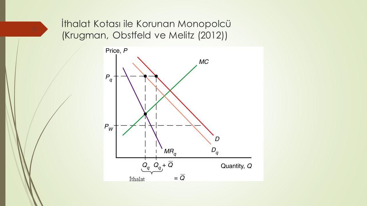 İthalat Kotası ile Korunan Monopolcü (Krugman, Obstfeld ve Melitz (2012)) 22 İthalat