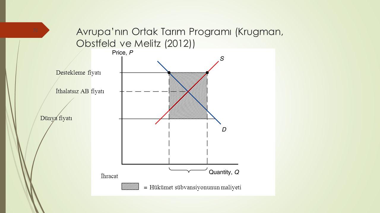 Avrupa'nın Ortak Tarım Programı (Krugman, Obstfeld ve Melitz (2012)) 31 Destekleme fiyatı İthalatsız AB fiyatı Dünya fiyatı İhracat Hükümet sübvansiyonunun maliyeti