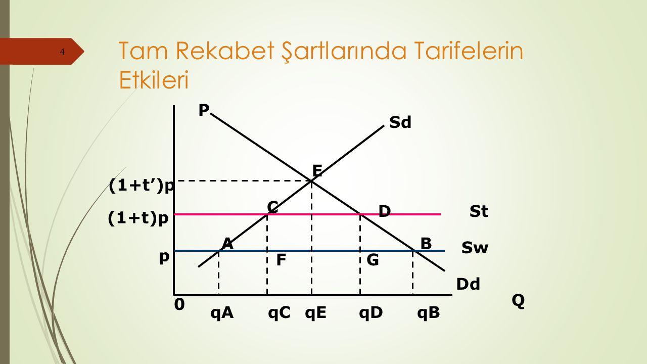 4 Tam Rekabet Şartlarında Tarifelerin Etkileri P Q 0 Sd Dd (1+t')p (1+t)p E St Sw C D AB p FG qAqCqEqDqB