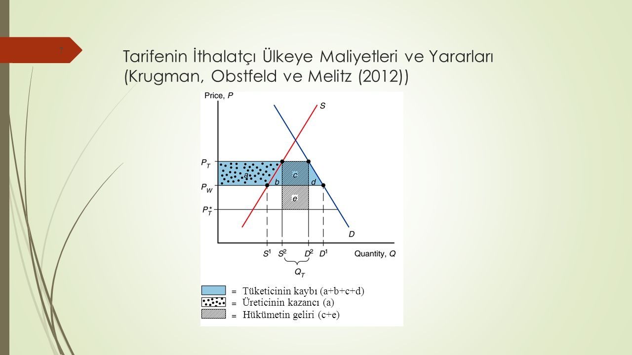 Tarifenin İthalatçı Ülkeye Maliyetleri ve Yararları (Krugman, Obstfeld ve Melitz (2012)) 7 Tüketicinin kaybı (a+b+c+d) Üreticinin kazancı (a) Hükümetin geliri (c+e)