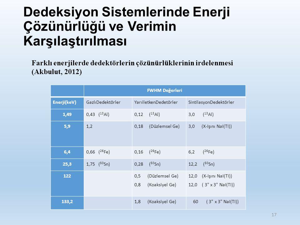 Dedeksiyon Sistemlerinde Enerji Çözünürlüğü ve Verimin Karşılaştırılması 17 FWHM Değerleri Enerji(keV)GazlıDedektörlerYarıiletkenDedetörlerSintilasyonDedektörler 1,490,43 ( 13 Al)0,12 ( 13 Al)3,0 ( 13 Al) 5,91,20,18 (Düzlemsel Ge)3,0 (X-Işını NaI(TI)) 6,40,66 ( 26 Fe)0,16 ( 26 Fe)6,2 ( 26 Fe) 25,31,75 ( 50 Sn)0,28 ( 50 Sn)12,2 ( 50 Sn) 122 0,5 (Düzlemsel Ge) 0,8 (Koaksiyel Ge) 12,0 (X-Işını NaI(TI)) 12,0 ( 3 x 3 NaI(TI)) 133,2 1,8 (Koaksiyel Ge)60 ( 3 x 3 NaI(TI)) Farklı enerjilerde dedektörlerin çözünürlüklerinin irdelenmesi (Akbulut, 2012)