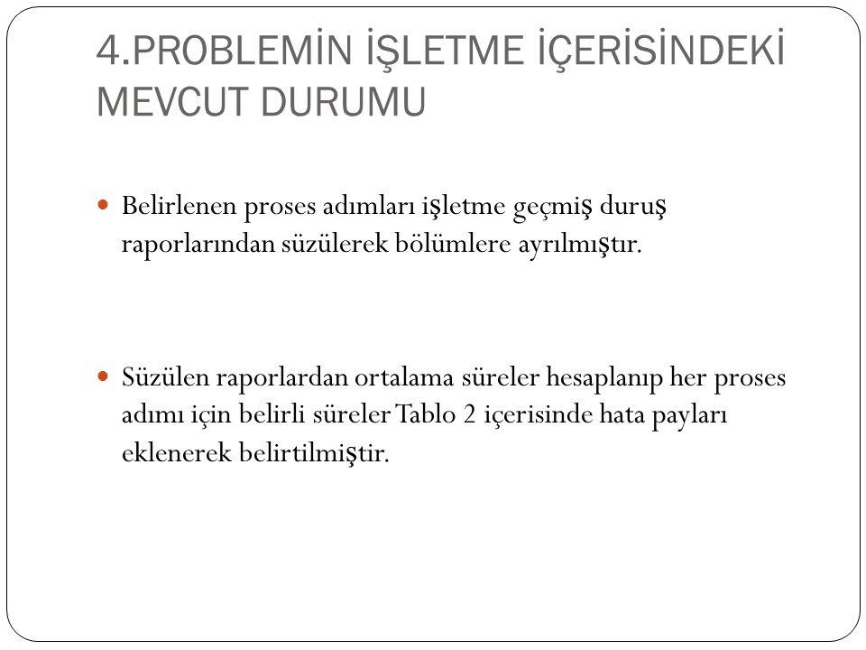 4.PROBLEMİN İŞLETME İÇERİSİNDEKİ MEVCUT DURUMU Belirlenen proses adımları i ş letme geçmi ş duru ş raporlarından süzülerek bölümlere ayrılmı ş tır.