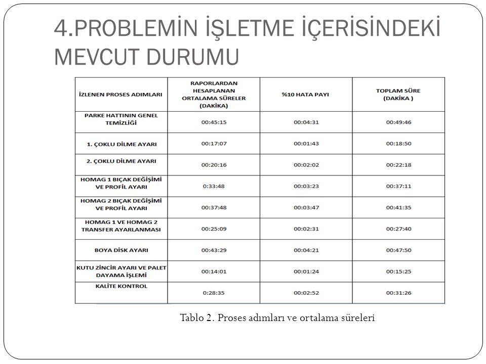 4.PROBLEMİN İŞLETME İÇERİSİNDEKİ MEVCUT DURUMU Tablo 2. Proses adımları ve ortalama süreleri