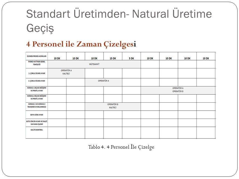 Standart Üretimden- Natural Üretime Geçiş 4 Personel ile Zaman Çizelgesi Tablo 4.